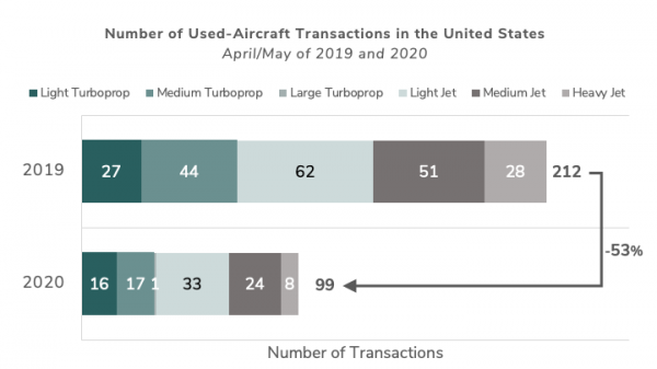 US Aircraft Transactions v4